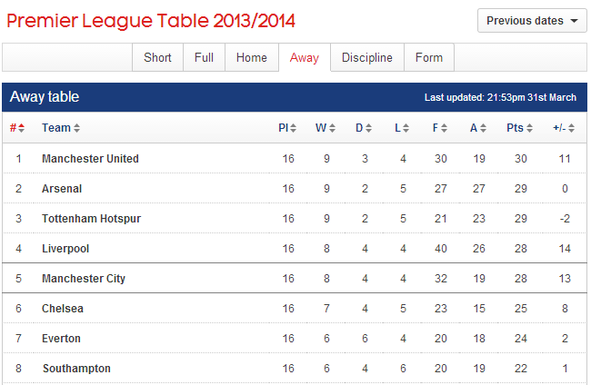 PL_away_table