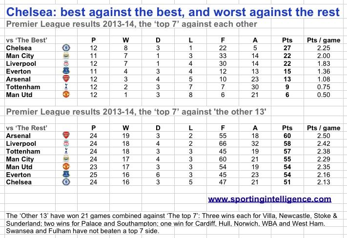 Chelsea-best-v-best-worst-v-rest