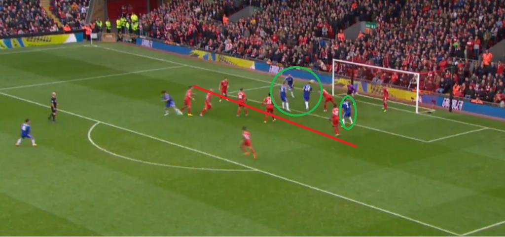 a gól előtti pillanat: a vörösök védelmi vonala valahol magasan, négy támadó pedig mögöttük