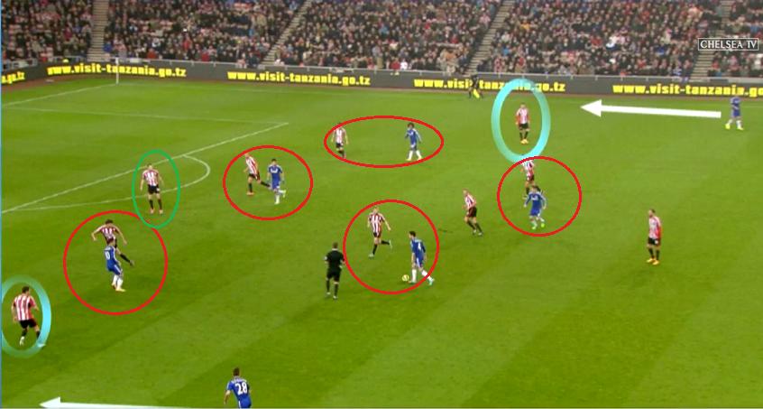 A jól védekező Sunderland: szoros emberfogás, tömörülés. Az előző szezonban is ezzel lehetett megfogni a Chelseat, most is - csak, most ritkábban, és kevésbé.