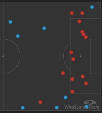 Ugyanaz pepitában - blokkolt lövések(/beadások), a piros kruplikat az Everton követte el
